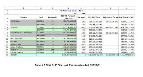 tabel BHP